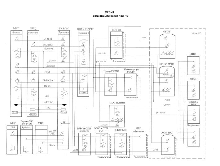 Схема организации связи и управления организации при чс
