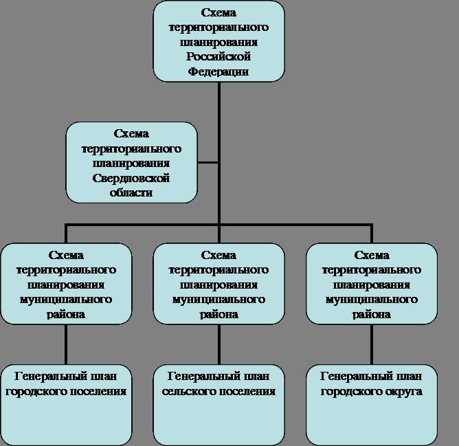 Процесс и этапы в создании схем территориального планирования в россии