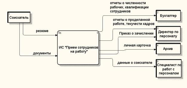 Диаграмма потоков