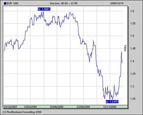 курс доллара в 2008 году по месяцам график
