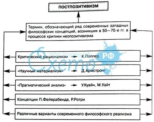 философия постпозитивизма к поппер т кун и лакатос