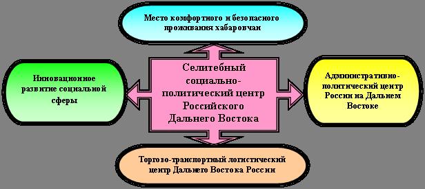 Поэтапная схема составления прогноза социально-экономического развития