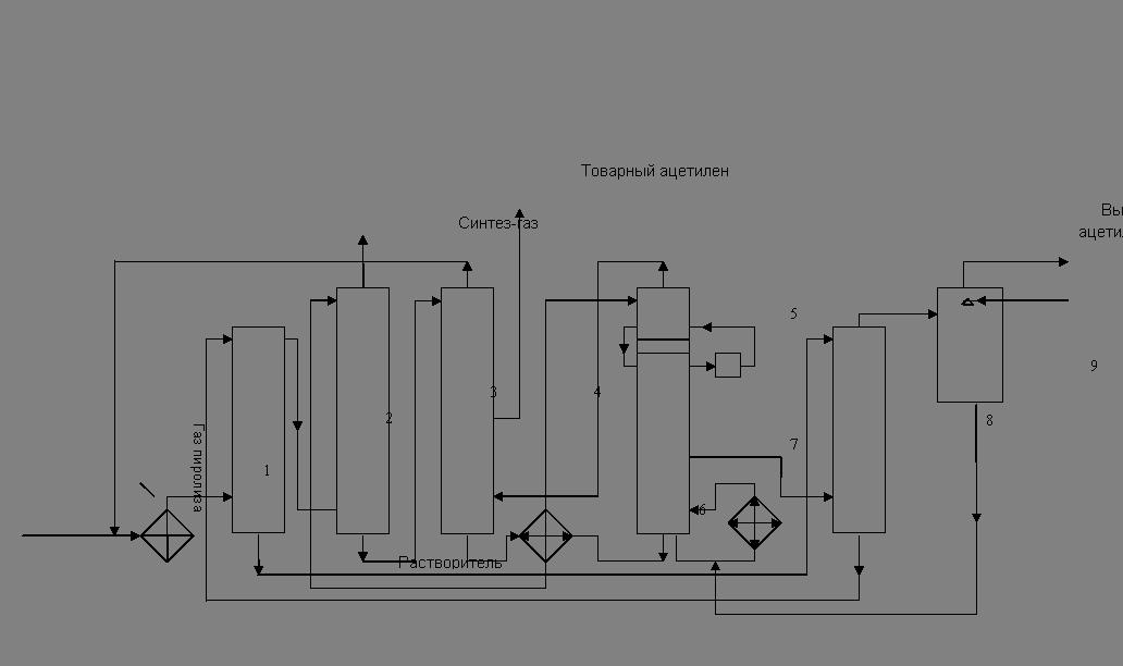 гомологов ацетилена.