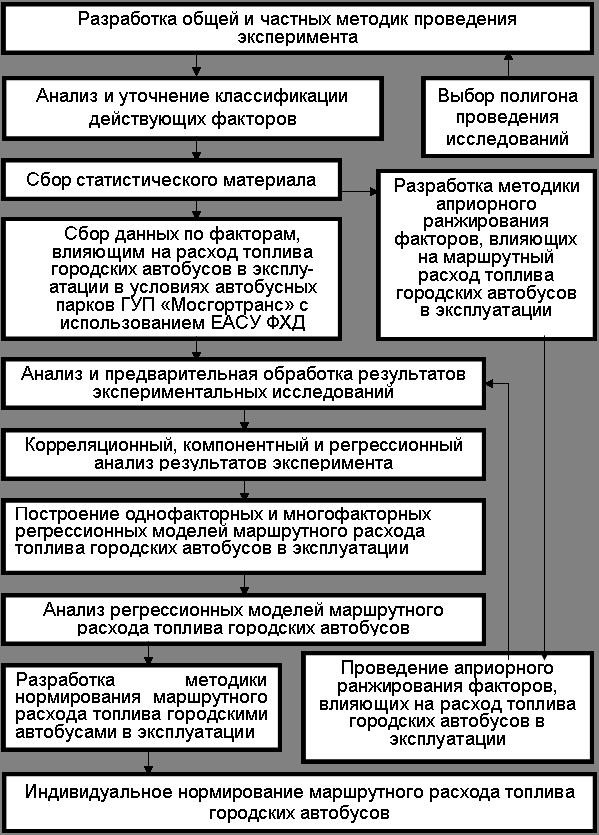 Структурная схема общей