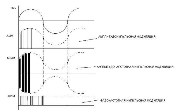 линейно-частотная модуляция