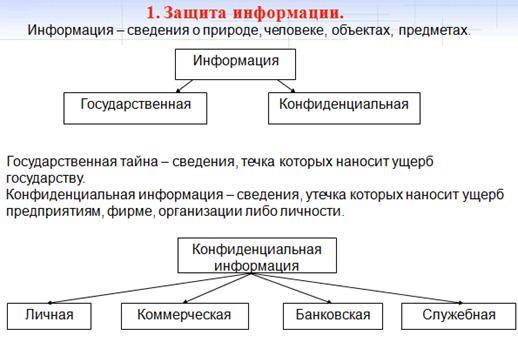 Схемы защиты информации