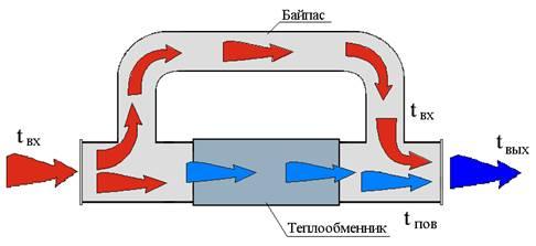 теплообменник водяного контура