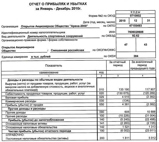 Бланки квартальной бухгалтерской отчётности организаций