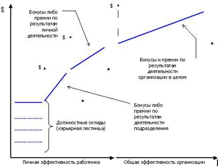Рис. 2 Схема начисления ФОТ