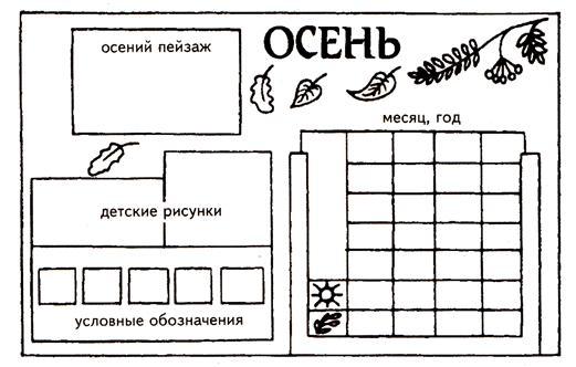 Календарь природы своими руками для старшей группы