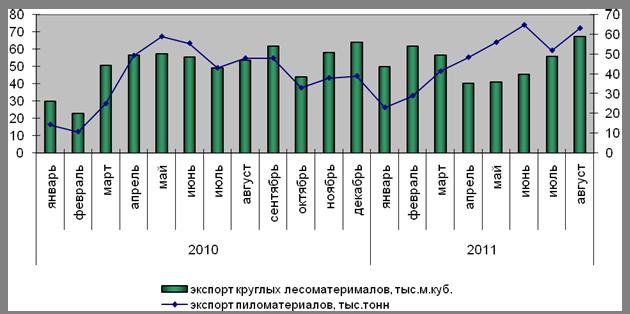 Экспорт древесины из россии в финляндию ставка ндс