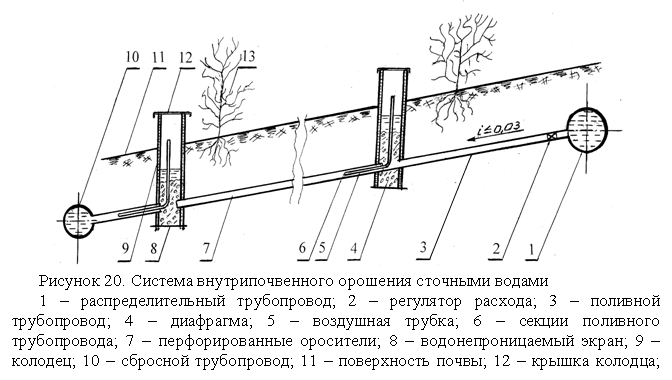 Схемы подземного полива