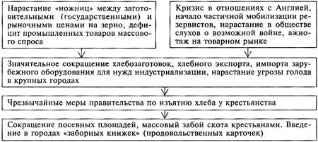 Плюсы и минусы коллективизации 1929