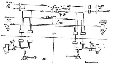 Схема коммутации телефонных