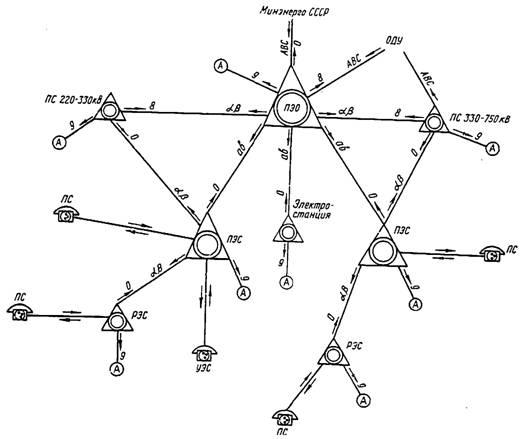 Между отдельными узлами сети