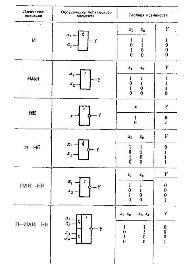 Логическая схема обозначения
