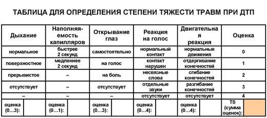 авария сотрясение мозга к какой степени тяжести относится дел, подсудных Московскому