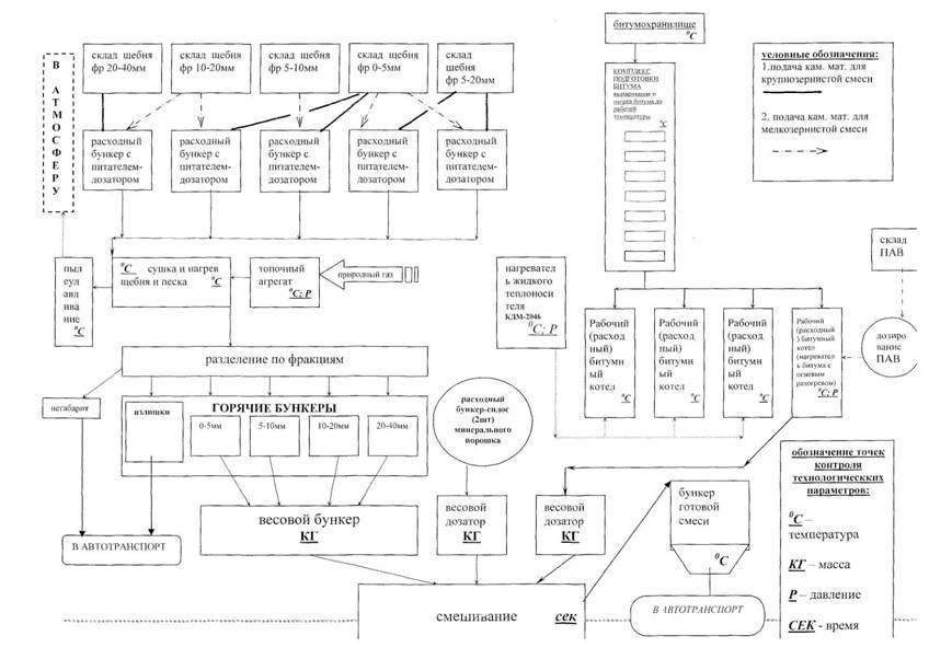 Схема приготовления асфальтобетонной смеси