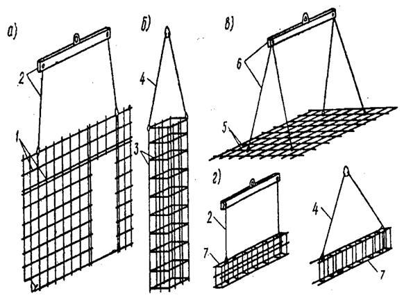 Схемы строповки арматурных