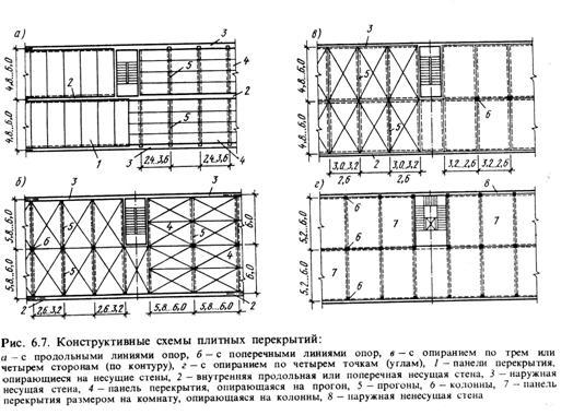 Конструктивные схемы кирпичных домов