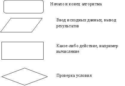 Дана блок-схема метода