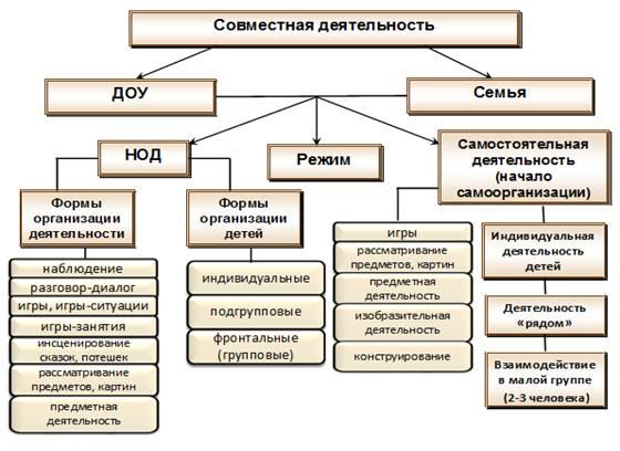 Календарное планирование с учетом ФГТ Контент-платформа Pandia.ru