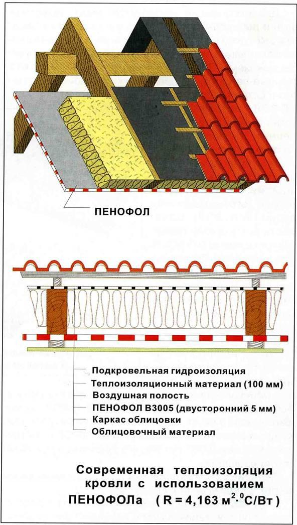 Тёплая крыша своими руками 445