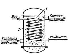 Расчет теплообменника со змеевиком теплообменник пластинчатый горячего водоснабжения 44 990 ккал/ч производство