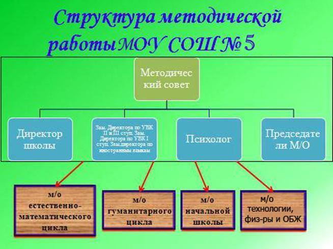 Схему структура школьной методической службы 176