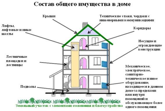 Документ на право собственности на имущество