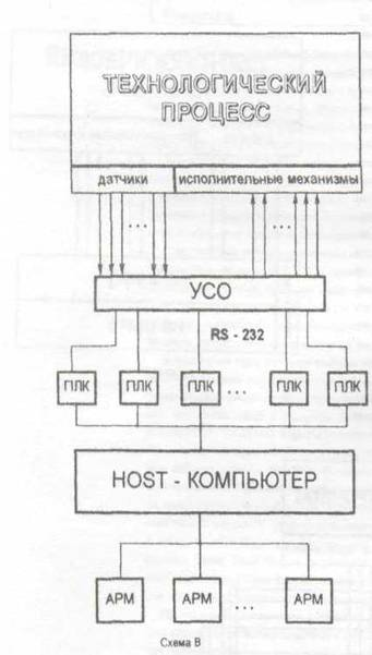 Схема А – схемы локальной