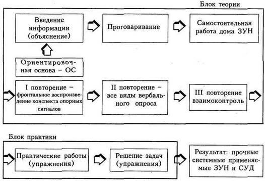 схема системы Шаталова