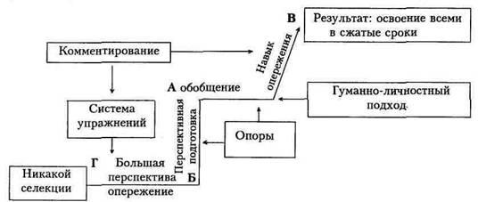 Технология С. Н. Лысенковой