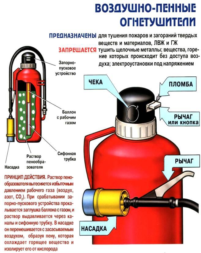 принцип действия водяного огнетушители фото предоставлением полного