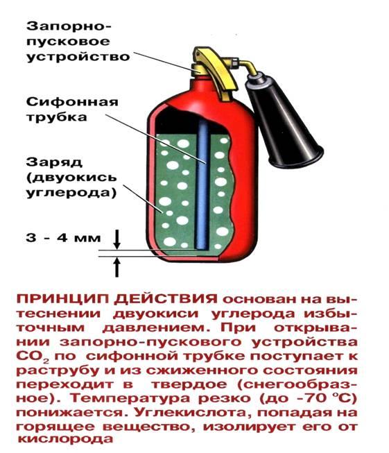 Принцип действия водяного огнетушители фото