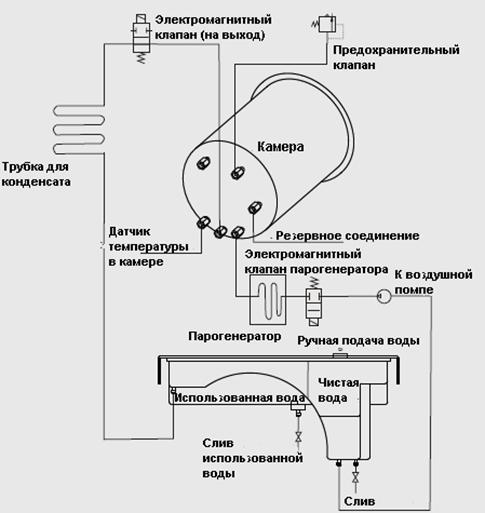 Схема устройства автоклава