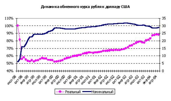 Курсовая работа Тема Валютная система РФ Контент платформа  В условиях сильного платежного баланса сложившегося в 2003 году Банк России при реализации курсовой политики использовал режим управляемого плавания