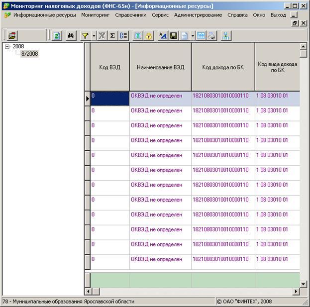 Инструкция к мониторинг налоговых доходов фнс 28н