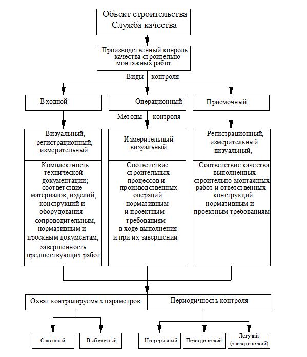 производственный контроль в строительстве