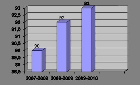 Отчет по результатам самообследования стр Контент  Достигнутый уровень качества знаний подтверждается результатами итоговой государственной аттестации Защита выпускных квалификационных работ за последние 3