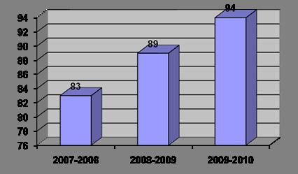 Отчет по результатам самообследования стр Контент  030912 Право и организация социального обеспечения