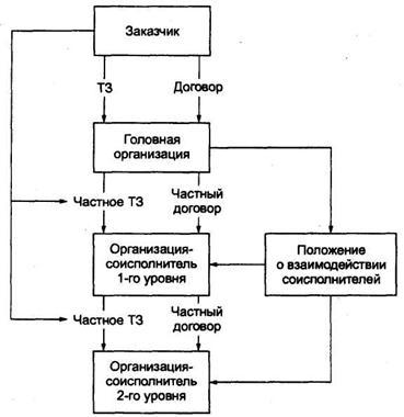 Функциональные возможности системы учета договоров 1С:Договорчики.