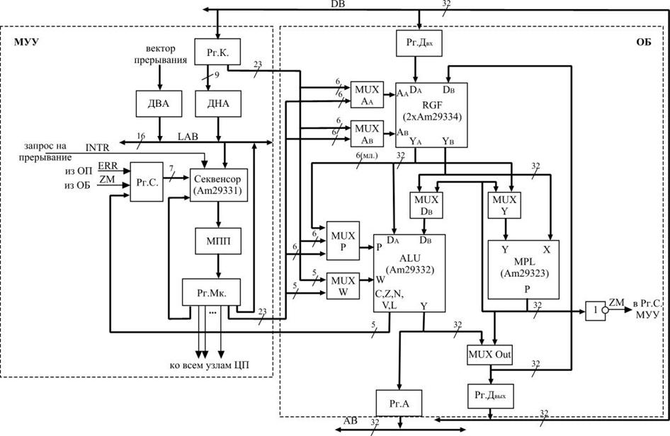 Структурная схема ЦП.