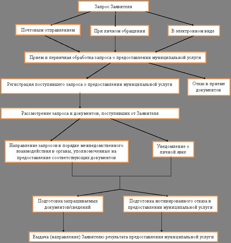 Предоставление земельных участков в аренду административный регламент
