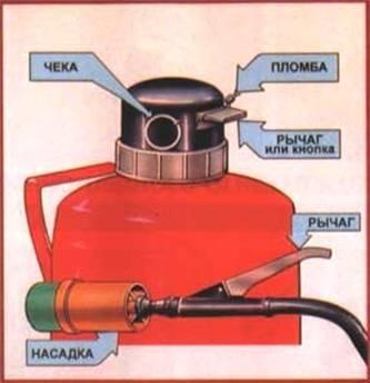 Чем можно тушить горящий бензин керосин масла