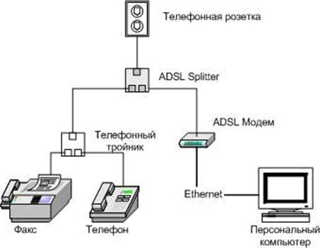 isdn vs cable modems essay Network design (essay sample) these methods of accessing the remote network are telephone modems, satellites, cable modems and isdn modems.