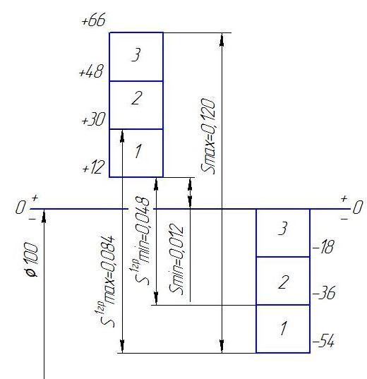 Рисунок 5 – Схема полей