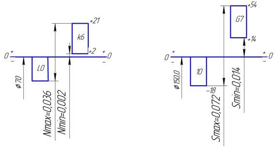 3.3 Пример построения схем