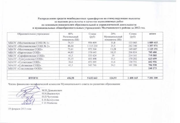 образец протокола заседания комиссии по стимулирующим выплатам