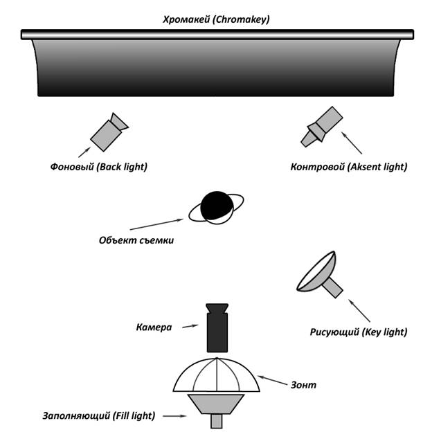 Рис. 2 Классическая схема